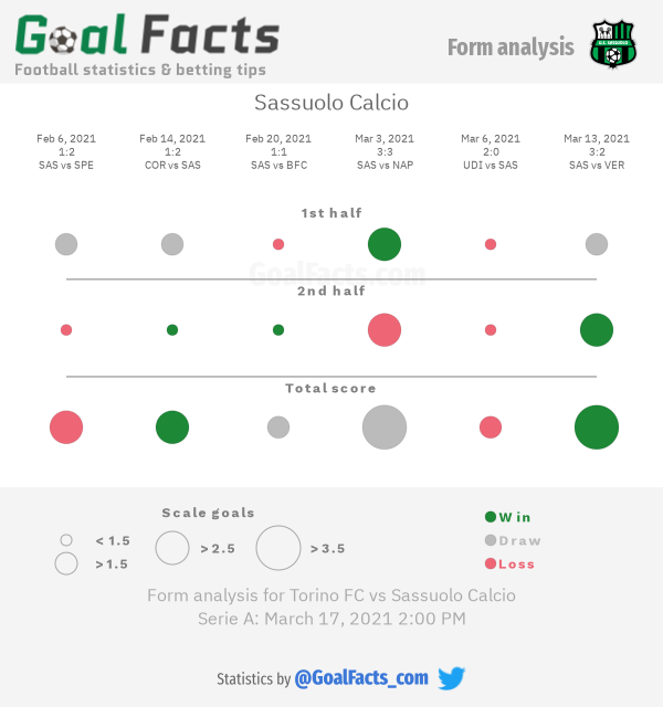 Sassuolo Calcio form analysis