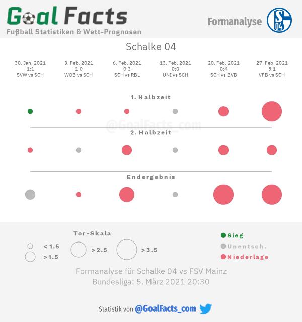 Infografik Formanalyse Schalke 04