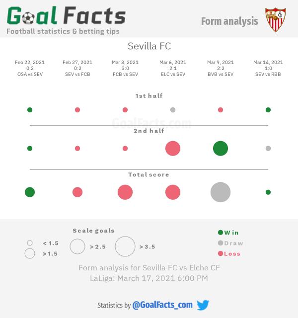 Sevilla FC form analysis