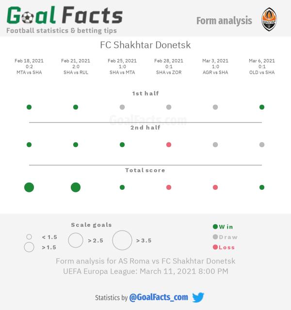 FC Shakhtar Donetsk form analysis
