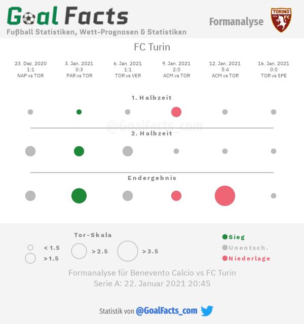 Infografik Formanalyse FC Turin