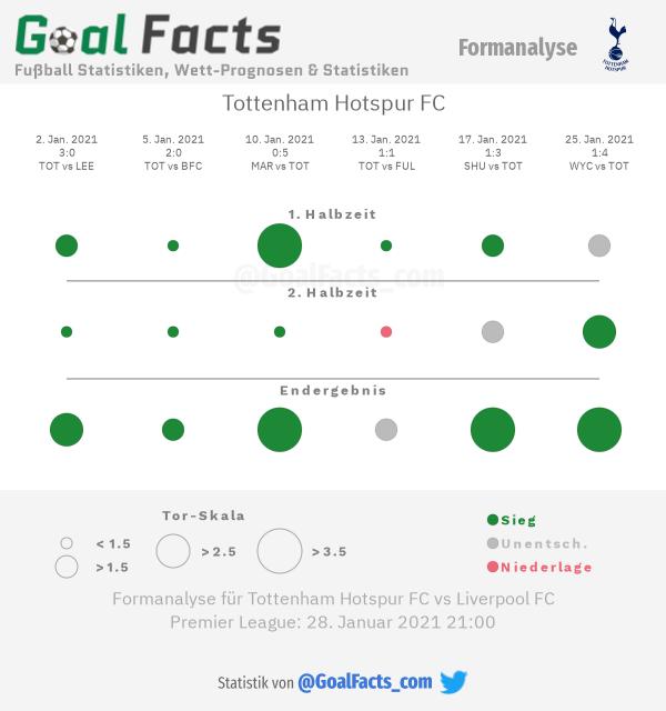 Infografik Formanalyse Tottenham Hotspur FC