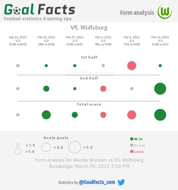 VfL Wolfsburg form analysis